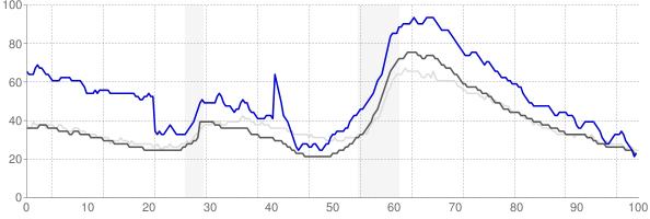 Sebastian, Florida monthly unemployment rate chart
